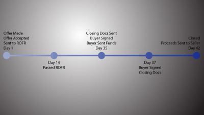 Current Timeline for Resale Closing for Sellers and Buyers